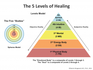 HOME PAGE - The5LevelsofHealing