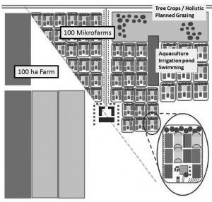 Figure 1 - Schematic example of the conversion of a 100 ha farm to a Garden Ring village.